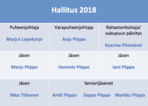 Hallitus 2018-2019